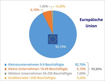 KMU Anteil in der EU
