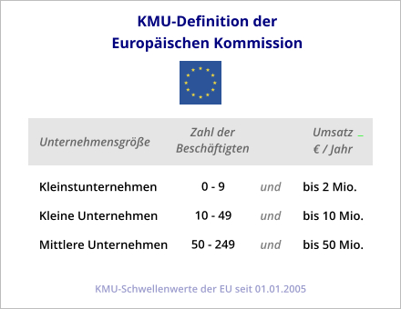 KMU-Definition der EU
