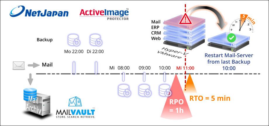 Optimieren Sie RTO und RPO mit dem ActiveImage Protector von NetJapan