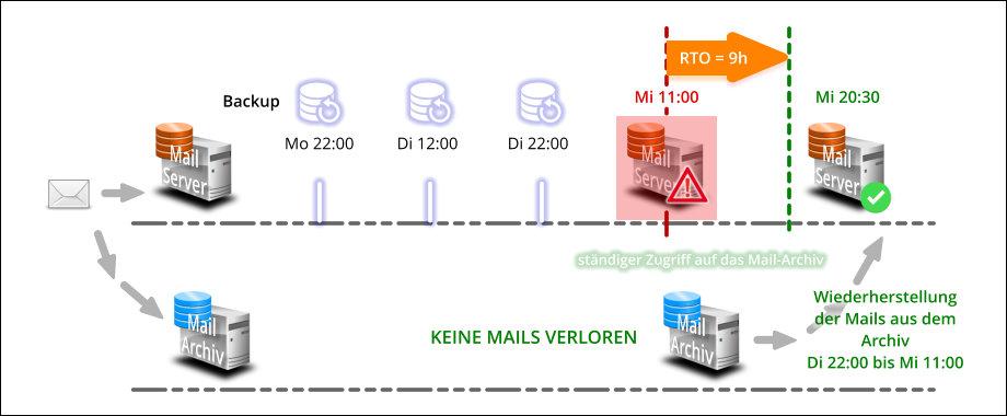 E-Mail Archivierung schützt Sie gegen Datenverlust