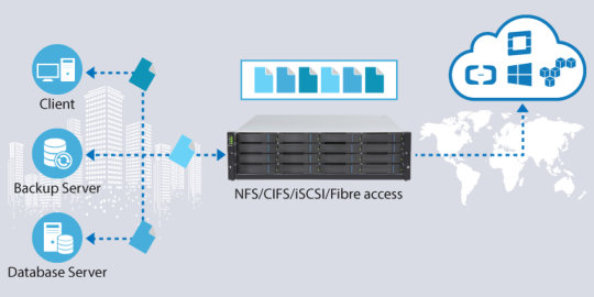Infortrend EonStor GSc inklusive Cloud Gateway