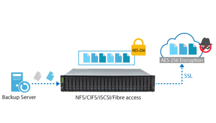 Cloud integrated storage offers secured and encrypted data transfer to the cloud