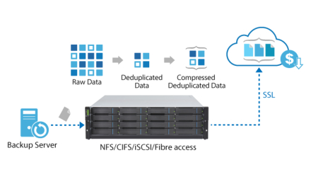 cost saving of cloud storage with deduplication and compression