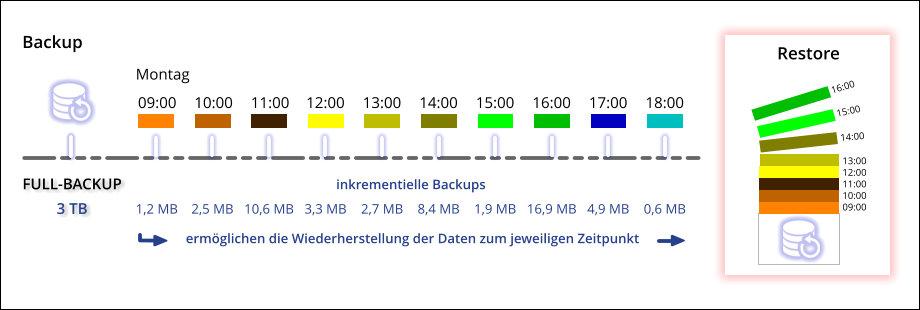 Verkürzen Sie Ihre Backup-Intervalle mit inkrementellen Backups im laufenden Betrieb