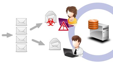 Virus-Infektion via Email