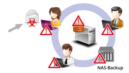 Ransomware verschlüsselt die Daten auf allen Laufwerken
