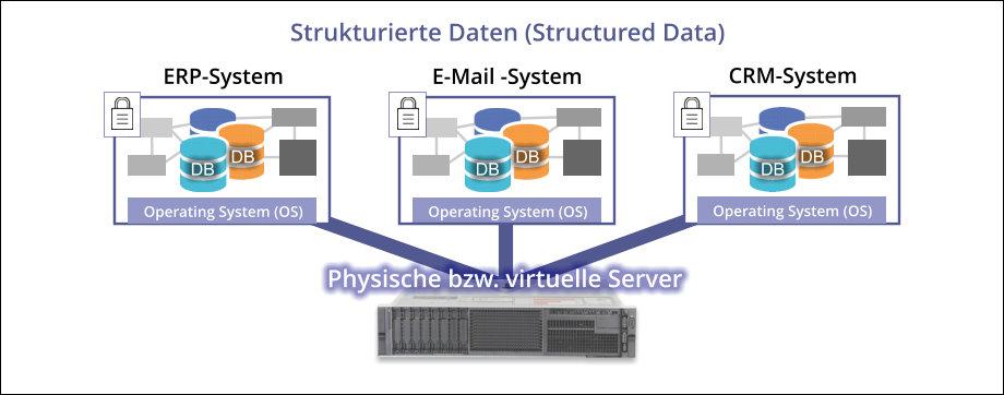 strukturierte Daten, z.B. Datenbanken